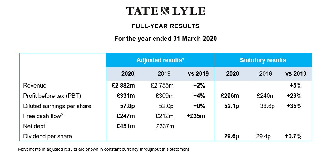Full year results to 31 March 2020