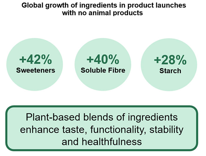 Global growth of ingredients in product launches with no animal products