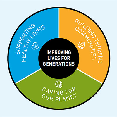 Purpose wheel of Improving Lives for Generations